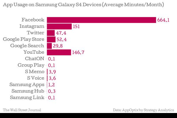 SamsungAppUsage