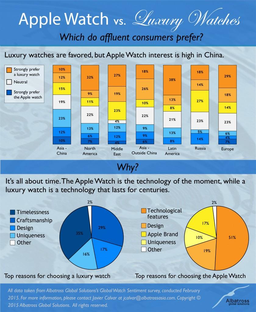 Apple-Watch-vs-Luxury-Watches-Infographic-840x1024