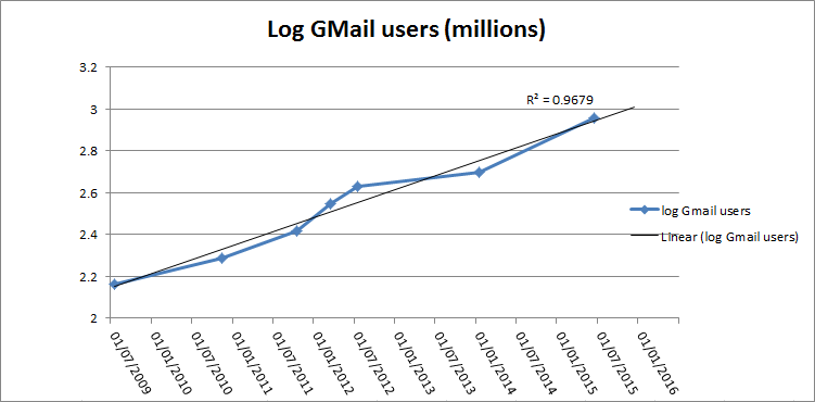 GmailUsers