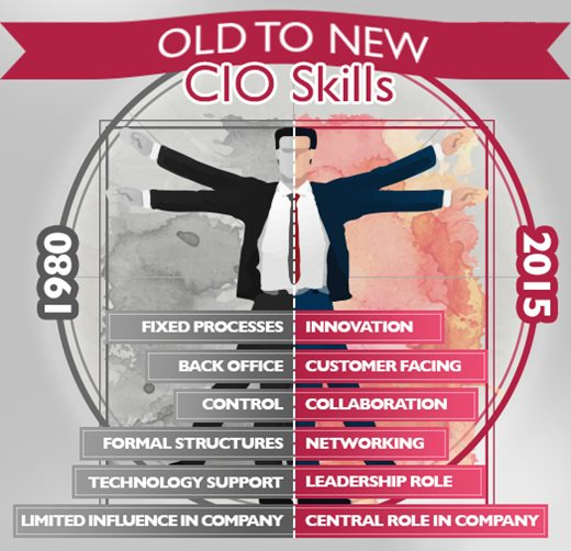 Old-to-new-CIO-skills