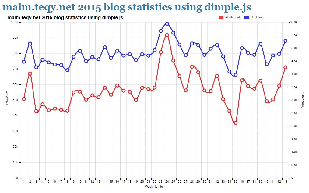 dimpleGraph