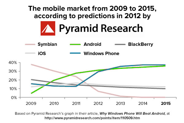 smartphone-market-pyramid-research