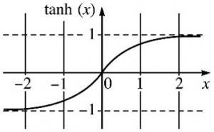 tanh_graph2-300x186