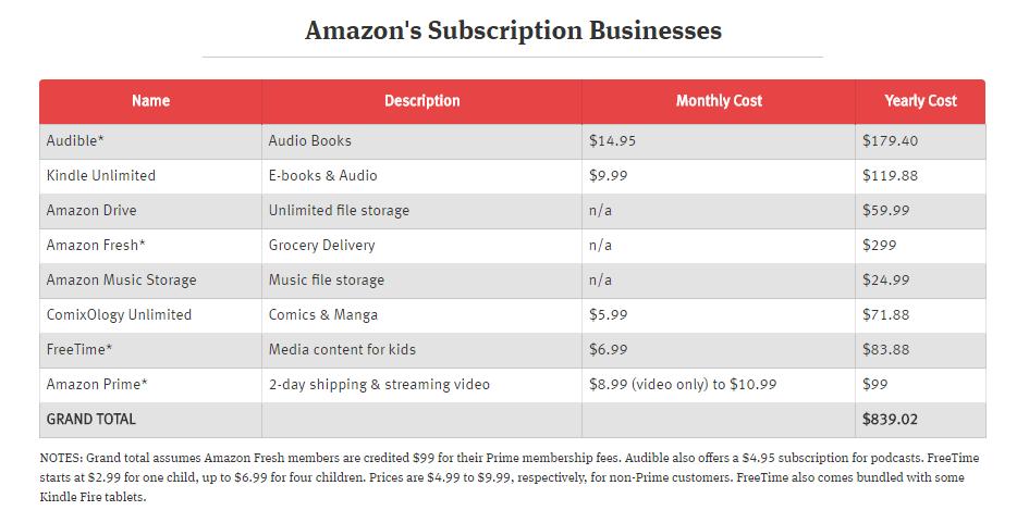 AmazonSubs