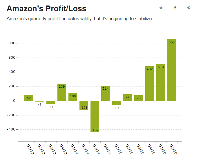 AmazonProfit