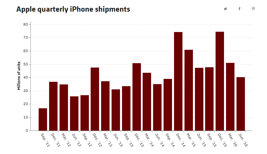 appleshipments
