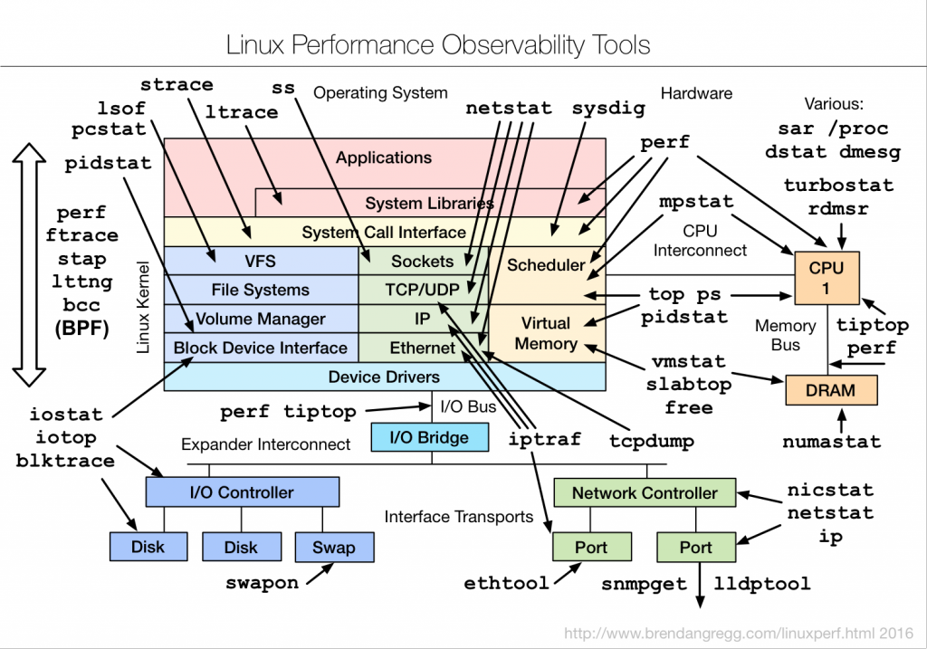 linux_observability_tools